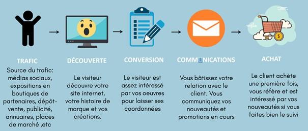 stratégie de vente en ligne